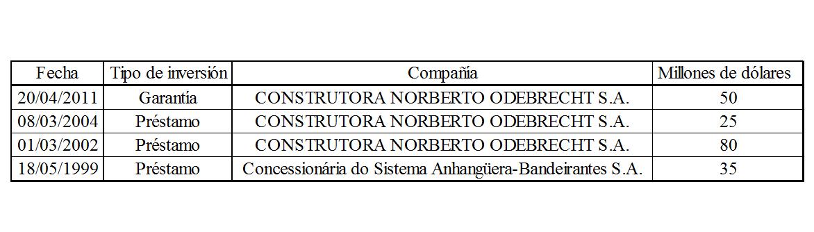 Odebrecht tampoco podrá recibir financiamiento de ente del